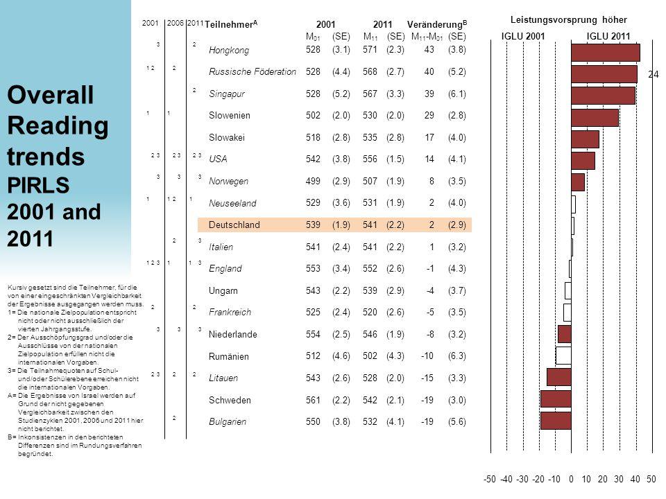 Bulgarien -50-40-30-20-1001020304050 Veränderung B Leistungsvorsprung höher IGLU 2001IGLU 2011 20012011 Kursiv gesetzt sind die Teilnehmer, für die von einer eingeschränkten Vergleichbarkeit der Ergebnisse ausgegangen werden muss.