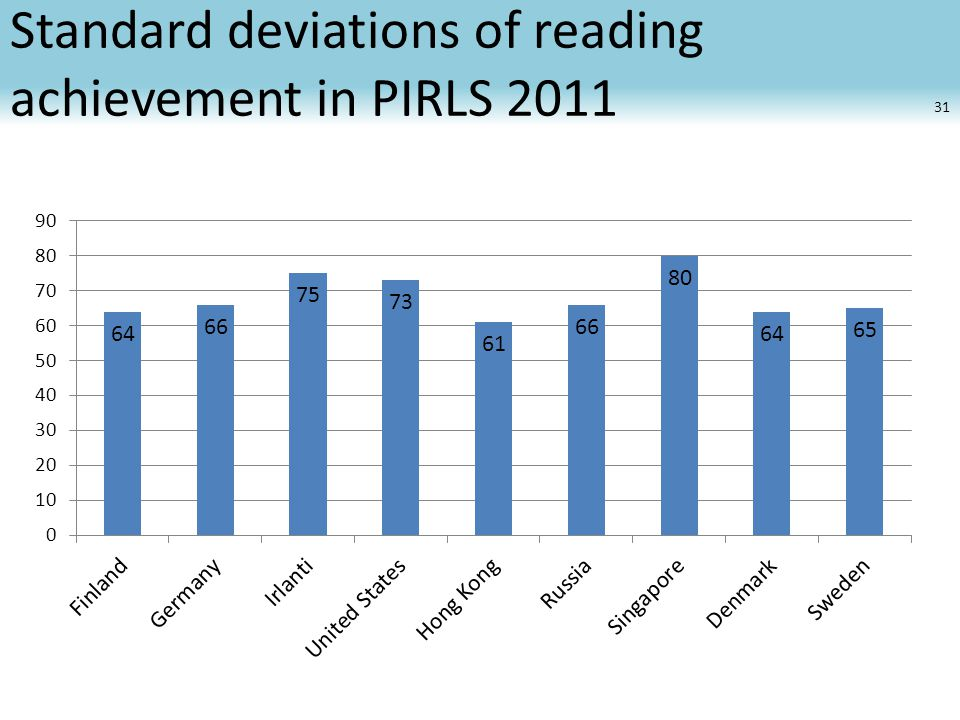 Standard deviations of reading achievement in PIRLS 2011 31
