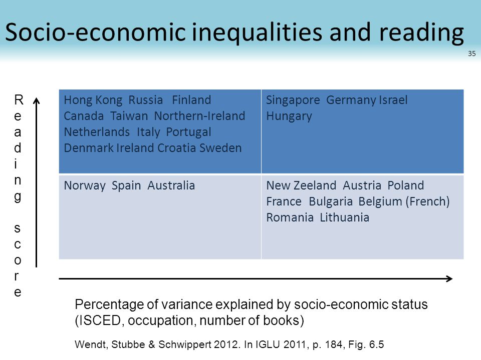 Socio-economic inequalities and reading Hong Kong Russia Finland Canada Taiwan Northern-Ireland Netherlands Italy Portugal Denmark Ireland Croatia Swe