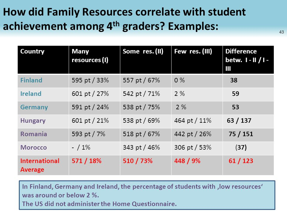 How did Family Resources correlate with student achievement among 4 th graders.