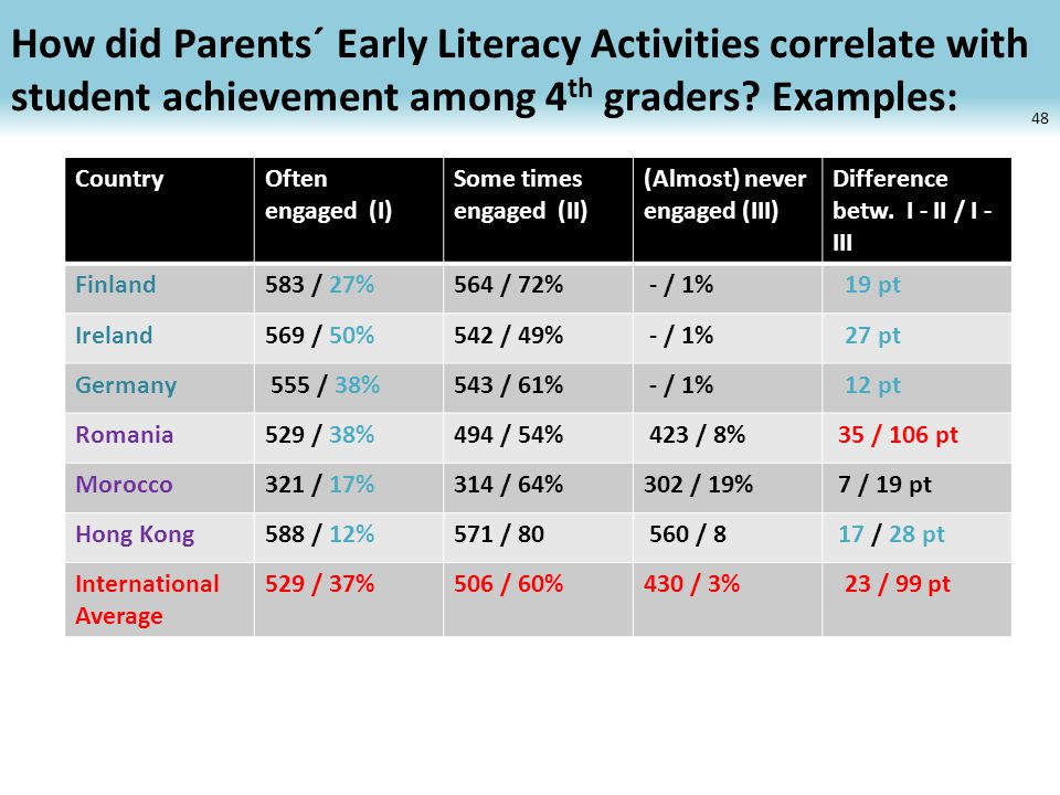 How did Parents´ Early Literacy Activities correlate with student achievement among 4 th graders? Examples: 48 CountryOften engaged (I) Some times eng