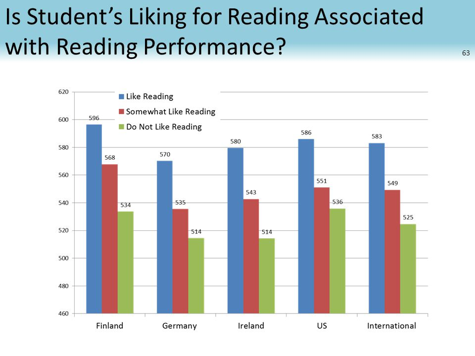 Is Student's Liking for Reading Associated with Reading Performance 63