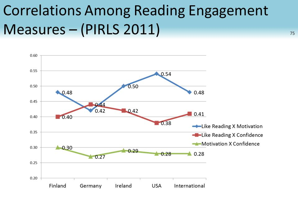 Correlations Among Reading Engagement Measures – (PIRLS 2011) 75