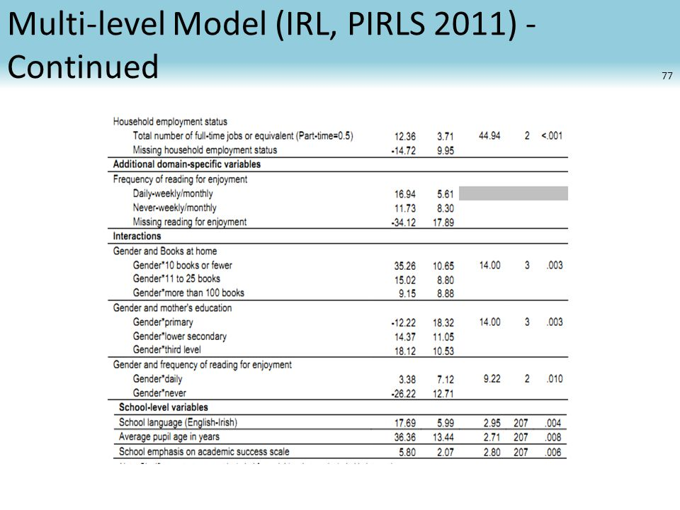 Multi-level Model (IRL, PIRLS 2011) - Continued 77
