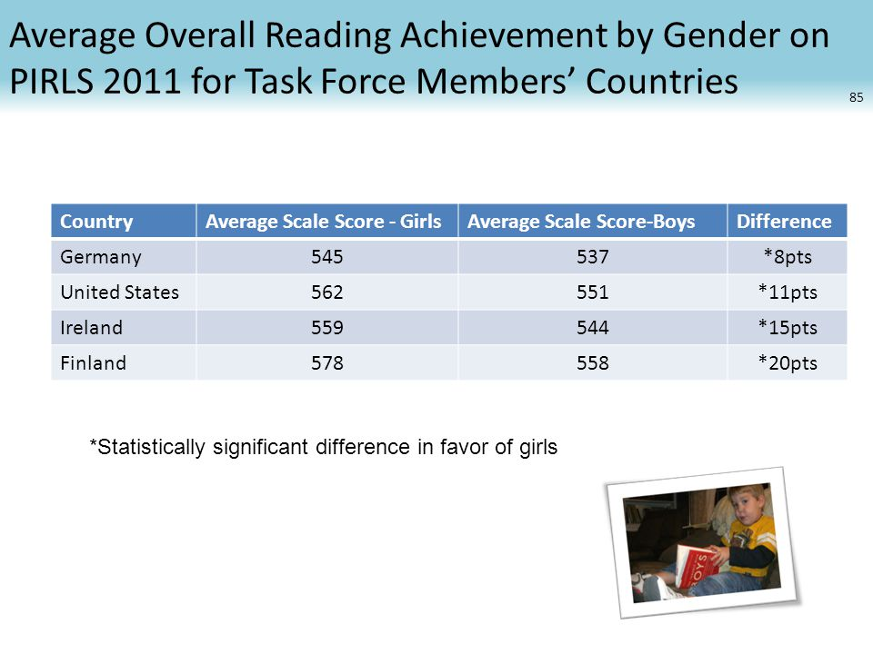 Average Overall Reading Achievement by Gender on PIRLS 2011 for Task Force Members' Countries CountryAverage Scale Score - GirlsAverage Scale Score-BoysDifference Germany545537*8pts United States562551*11pts Ireland559544*15pts Finland578558*20pts 85 *Statistically significant difference in favor of girls