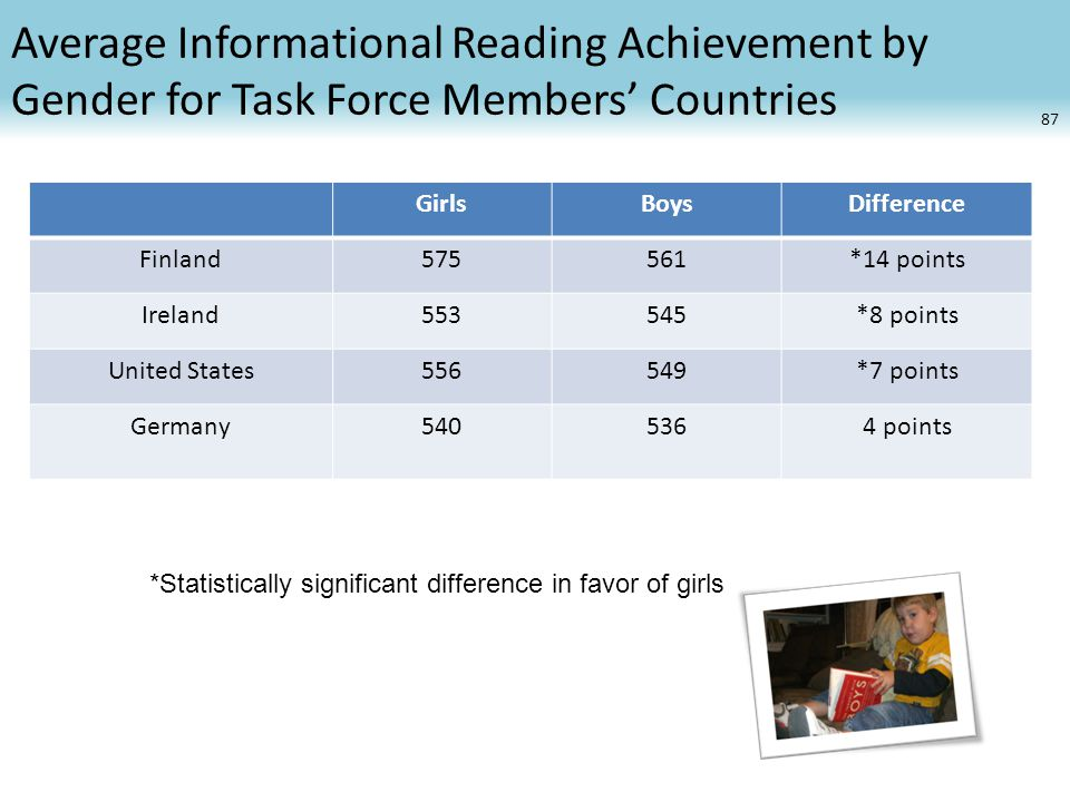Average Informational Reading Achievement by Gender for Task Force Members' Countries GirlsBoysDifference Finland575561*14 points Ireland553545*8 points United States556549*7 points Germany points 87 *Statistically significant difference in favor of girls
