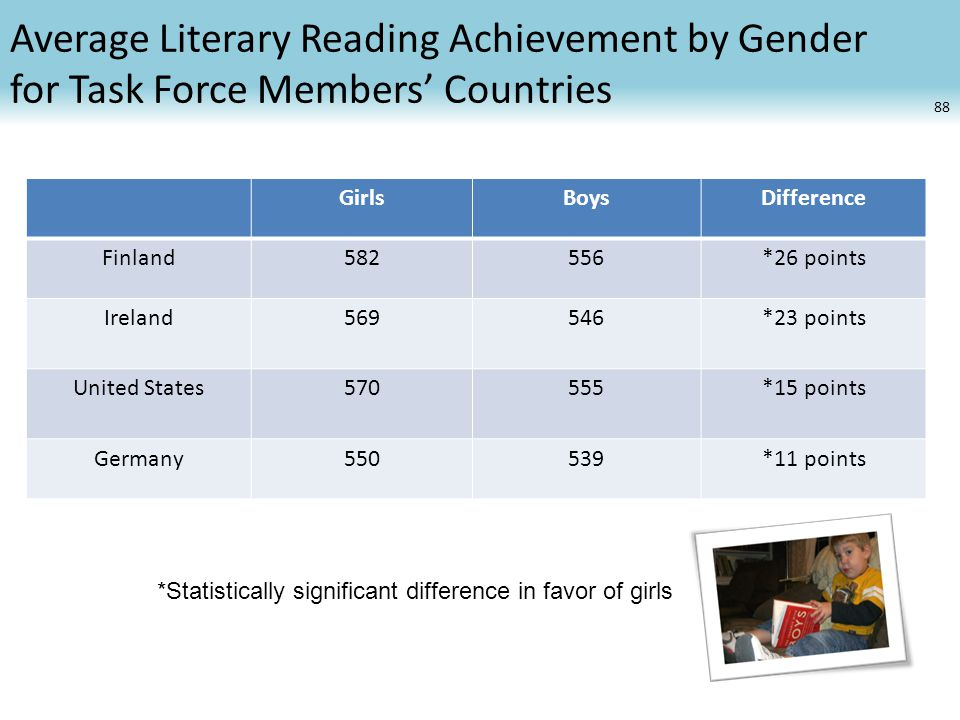 Average Literary Reading Achievement by Gender for Task Force Members' Countries GirlsBoysDifference Finland582556*26 points Ireland569546*23 points United States570555*15 points Germany550539*11 points 88 *Statistically significant difference in favor of girls