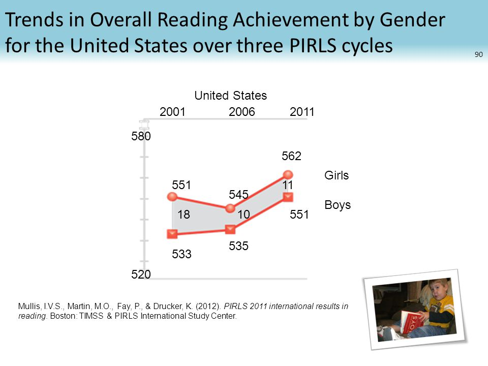 Trends in Overall Reading Achievement by Gender for the United States over three PIRLS cycles United States Boys Girls Mullis, I.V.S., Martin, M.O., Fay, P., & Drucker, K.