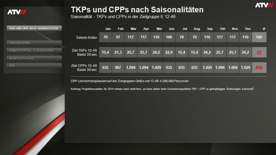 TKPs und CPPs nach Saisonalitäten Saisonalität - TKPs und CPPs in der Zielgruppe E 12-49 CPP-Umrechnung basiert auf der Zielgruppen-Größe von 12-49: 4.266.000 Personen Achtung: Projektionszahlen für 2014 stehen noch nicht fest,- es kann daher beim Umrechnungsfaktor TKP – CPP zu geringfügigen Änderungen kommen .