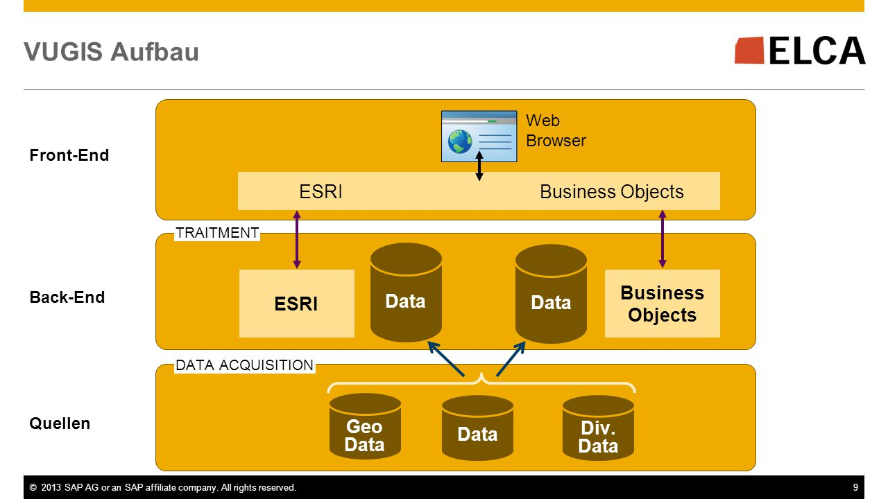 ©2013 SAP AG or an SAP affiliate company. All rights reserved.9 VUGIS Aufbau ESRIBusiness Objects ESRI Business Objects Data Geo Data Front-End Back-E