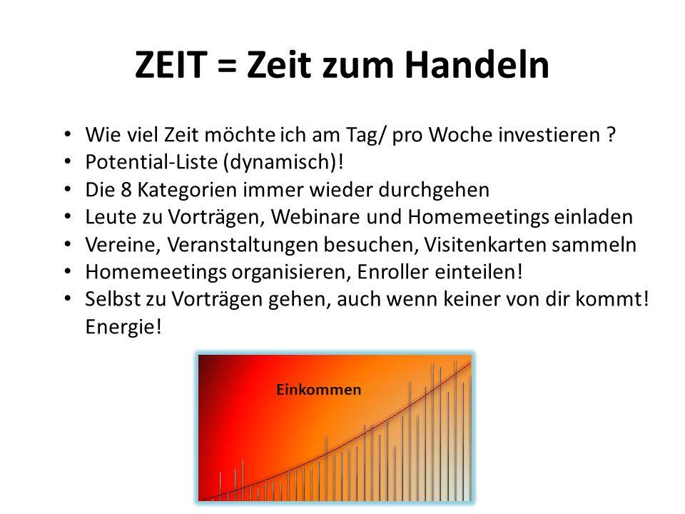 ZEIT = Zeit zum Handeln Wie viel Zeit möchte ich am Tag/ pro Woche investieren .