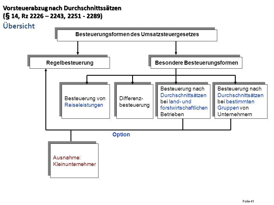 Folie 40 Vorsteuerabzug (Art. 12, Rz 4056 - 4063, 4071, 4077) Vorsteuerabzug (Art. 12, Rz 4056 - 4063, 4071, 4077) Allgemeines zum Vorsteuerabzug Vora