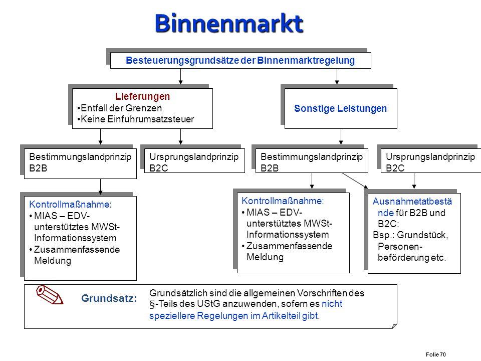 Beispiel die Umsätze (20%) für den Monat Oktober 2003 betragen 100.000,00 € Umsatzsteuer daher 20.000,00 €