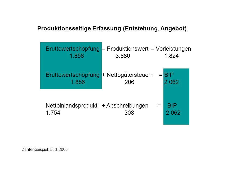 Produktionsseitige Erfassung (Entstehung, Angebot) Bruttowertschöpfung = Produktionswert – Vorleistungen 1.856 3.6801.824 Bruttowertschöpfung + Nettogütersteuern = BIP 1.856 2062.062 Zahlenbeispiel: Dtld.