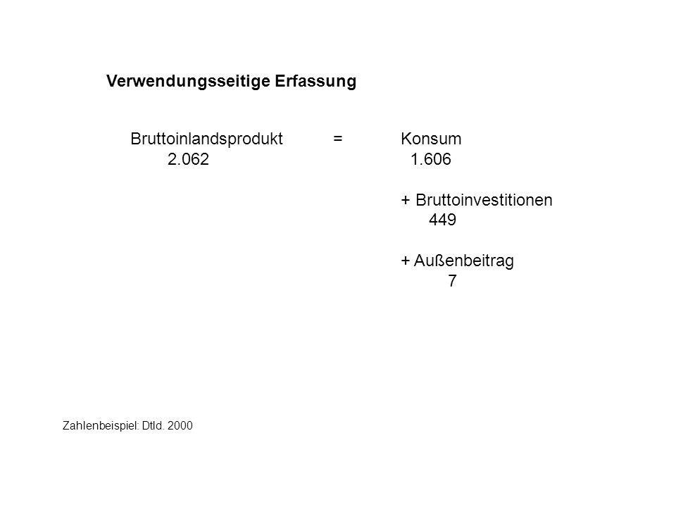 Verwendungsseitige Erfassung Bruttoinlandsprodukt=Konsum 2.062 1.606 + Bruttoinvestitionen 449 + Außenbeitrag 7 Zahlenbeispiel: Dtld. 2000