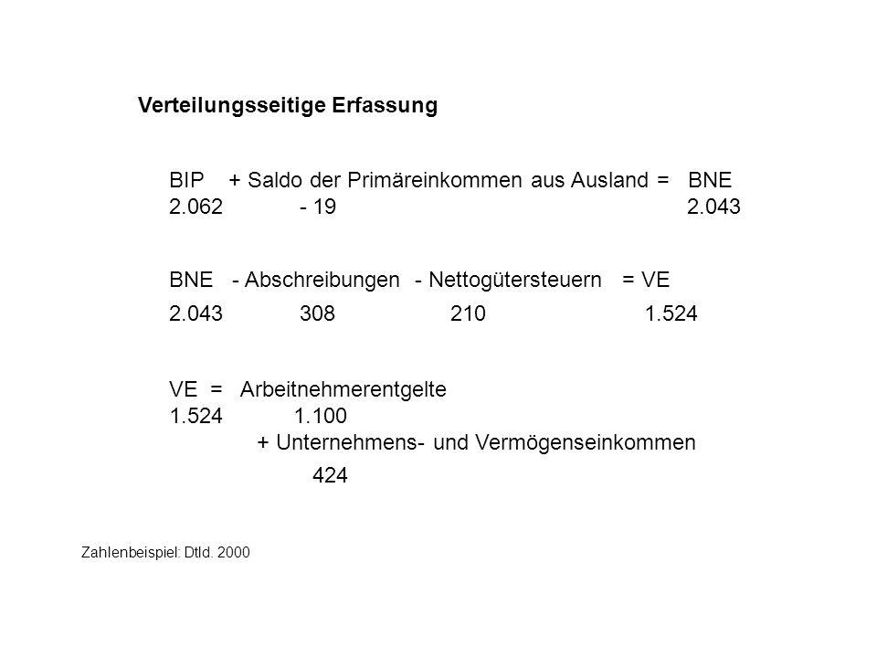 Verteilungsseitige Erfassung BIP + Saldo der Primäreinkommen aus Ausland = BNE 2.062 - 19 2.043 Zahlenbeispiel: Dtld. 2000 BNE - Abschreibungen - Nett