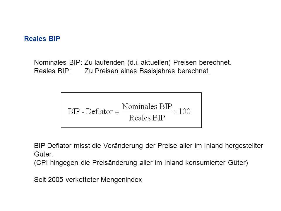 Reales BIP Nominales BIP: Zu laufenden (d.i. aktuellen) Preisen berechnet. Reales BIP: Zu Preisen eines Basisjahres berechnet. BIP Deflator misst die