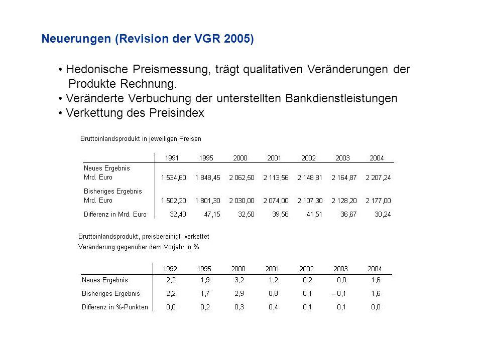 Neuerungen (Revision der VGR 2005) Hedonische Preismessung, trägt qualitativen Veränderungen der Produkte Rechnung. Veränderte Verbuchung der unterste