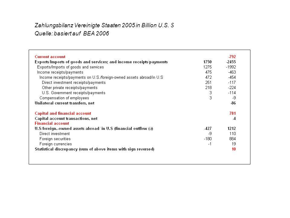 Zahlungsbilanz Vereinigte Staaten 2005 in Billion U.S. $ Quelle: basiert auf BEA 2006