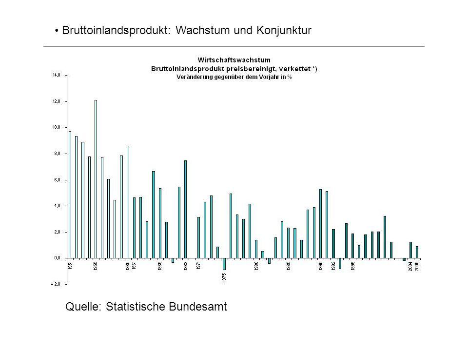 Quelle: Statistische Bundesamt Bruttoinlandsprodukt: Wachstum und Konjunktur