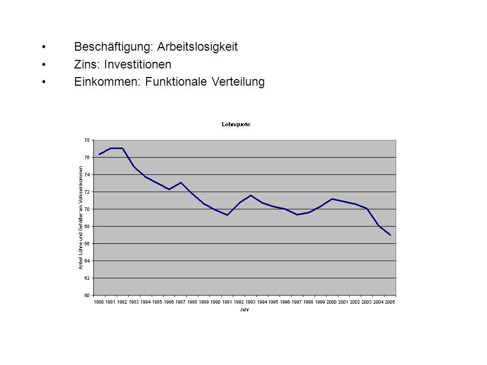 Beschäftigung: Arbeitslosigkeit Zins: Investitionen Einkommen: Funktionale Verteilung