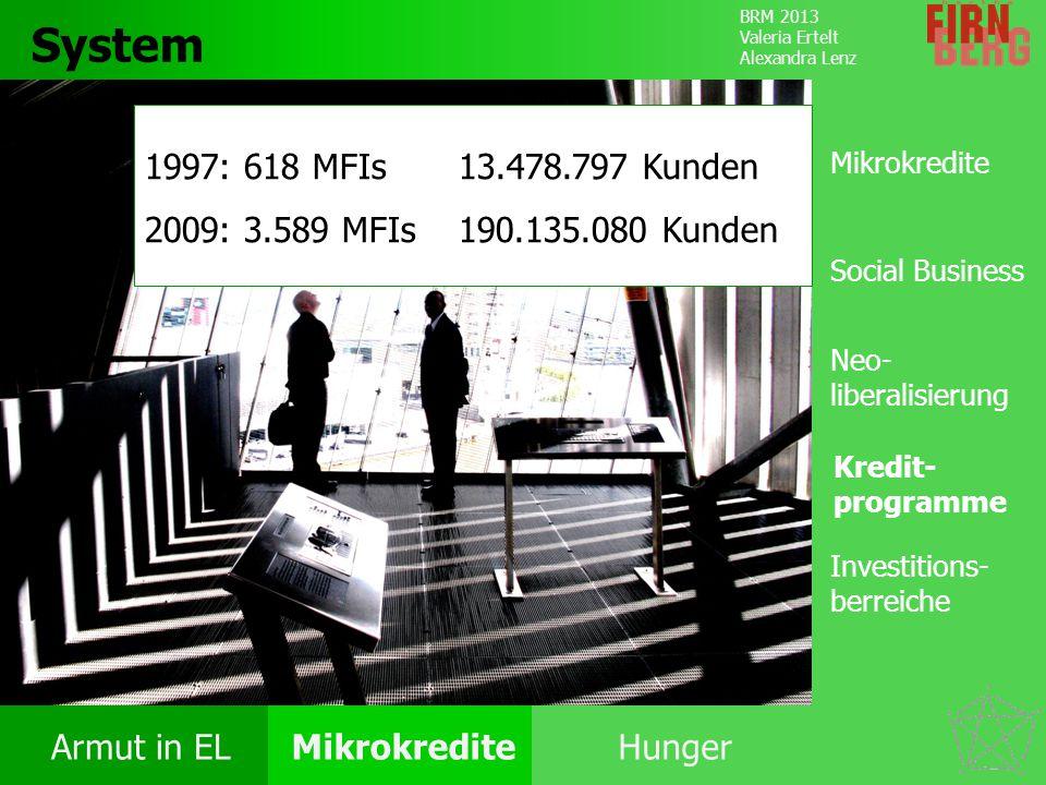 BRM 2013 Valeria Ertelt Alexandra Lenz Armut in ELMikrokrediteHunger Kritik System Forschungs- frage Fazit System 1997: 618 MFIs13.478.797 Kunden 2009