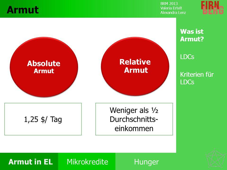 BRM 2013 Valeria Ertelt Alexandra Lenz Armut in ELMikrokrediteHunger Ursachen Folgen Unter- ernährung Bekämpfung Forschungs- frage Fazit Unterernährung Unter- ernährung Energiebedarf 1800 kcal/ Tag 2010 925 Mio – 98% in EL