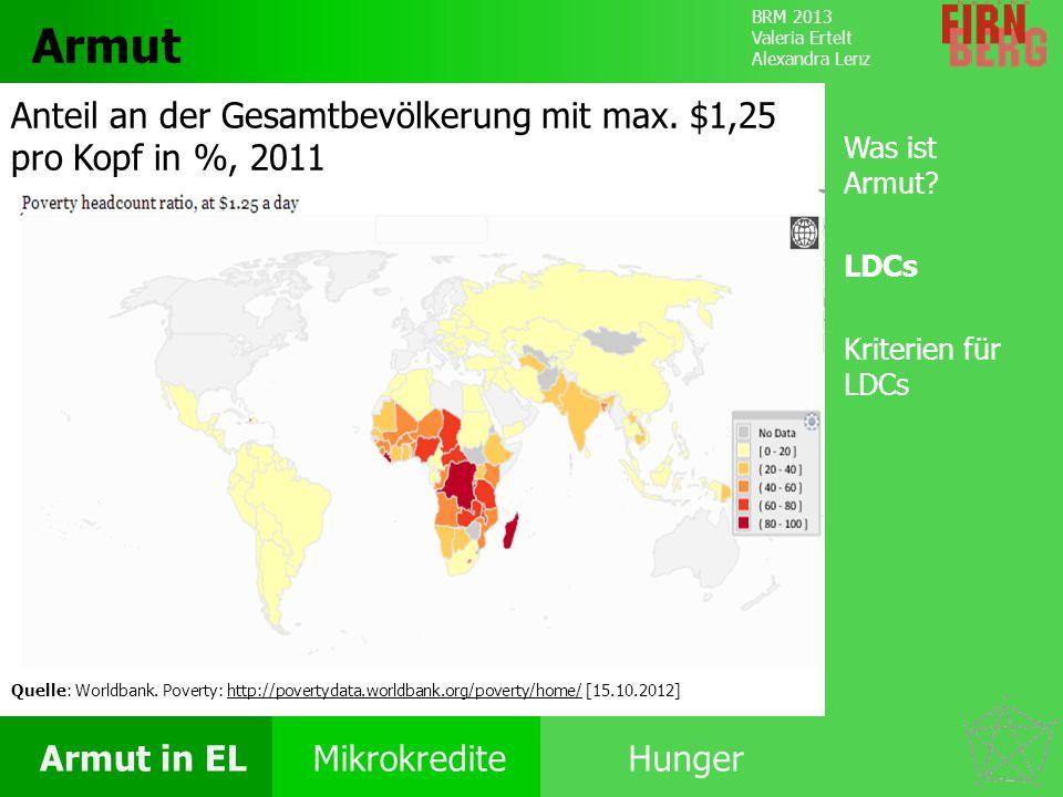 BRM 2013 Valeria Ertelt Alexandra Lenz Armut in ELMikrokrediteHunger Ursachen Folgen Unter- ernährung Bekämpfung Forschungs- frage Fazit Unterernährung Burundi (73%) Eritrea (65%) Sambia (47%) Quelle: Food and Agriculture Organization of the United Nations (FAO): Weltweite Verbreitung von Unterernährung.