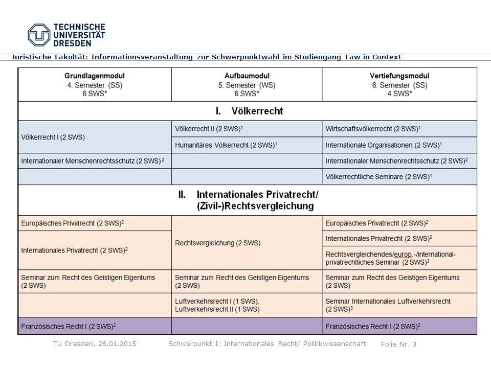 Folie Nr. 3 Juristische Fakultät: Informationsveranstaltung zur Schwerpunktwahl im Studiengang Law in Context TU Dresden, 28.01.2015Schwerpunkt I: Int