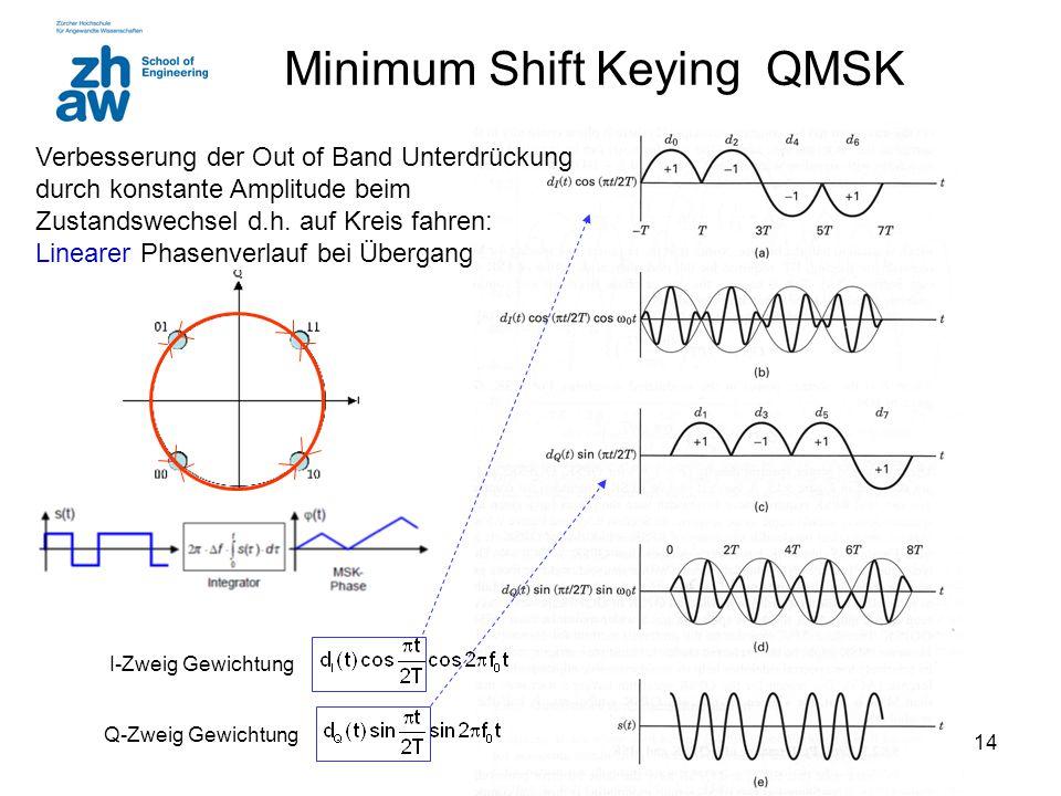 14 Minimum Shift Keying QMSK Verbesserung der Out of Band Unterdrückung durch konstante Amplitude beim Zustandswechsel d.h.