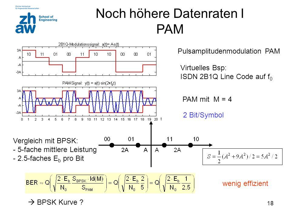 18 Noch höhere Datenraten I PAM Pulsamplitudenmodulation PAM Virtuelles Bsp: ISDN 2B1Q Line Code auf f 0 PAM mit M = 4 Vergleich mit BPSK: - 5-fache mittlere Leistung - 2.5-faches E b pro Bit wenig effizient 2 Bit/Symbol  BPSK Kurve ?