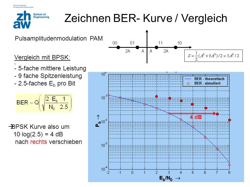 19 4 dB Zeichnen BER- Kurve / Vergleich Pulsamplitudenmodulation PAM Vergleich mit BPSK: - 5-fache mittlere Leistung - 9 fache Spitzenleistung - 2.5-faches E b pro Bit  BPSK Kurve also um 10·log(2.5) = 4 dB nach rechts verschieben