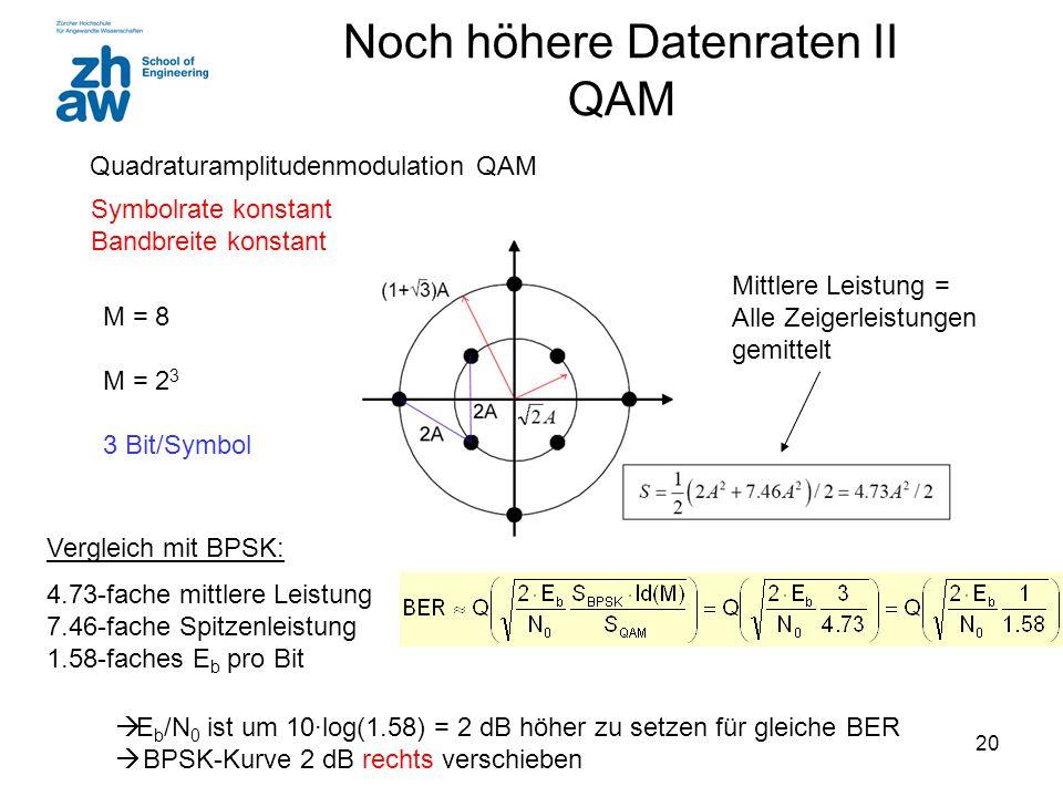 20 Noch höhere Datenraten II QAM Quadraturamplitudenmodulation QAM M = 8 M = 2 3 3 Bit/Symbol Vergleich mit BPSK: 4.73-fache mittlere Leistung 7.46-fache Spitzenleistung 1.58-faches E b pro Bit Mittlere Leistung = Alle Zeigerleistungen gemittelt  E b /N 0 ist um 10∙log(1.58) = 2 dB höher zu setzen für gleiche BER  BPSK-Kurve 2 dB rechts verschieben Symbolrate konstant Bandbreite konstant
