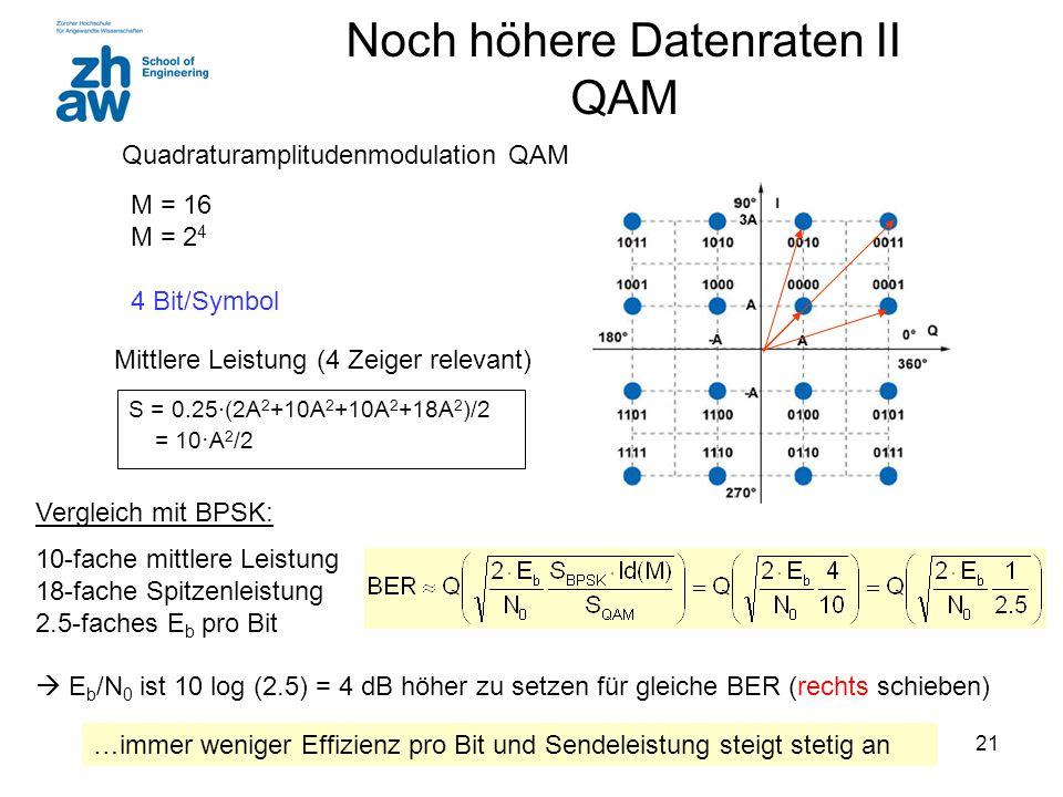 21 Quadraturamplitudenmodulation QAM M = 16 M = 2 4 4 Bit/Symbol Vergleich mit BPSK: 10-fache mittlere Leistung 18-fache Spitzenleistung 2.5-faches E b pro Bit  E b /N 0 ist 10 log (2.5) = 4 dB höher zu setzen für gleiche BER (rechts schieben) S = 0.25·(2A 2 +10A 2 +10A 2 +18A 2 )/2 = 10 · A 2 /2 …immer weniger Effizienz pro Bit und Sendeleistung steigt stetig an Mittlere Leistung (4 Zeiger relevant) Noch höhere Datenraten II QAM