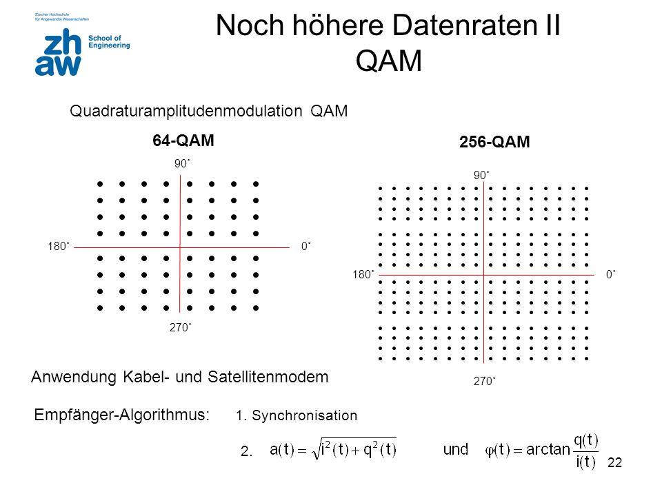 22 Noch höhere Datenraten II QAM Quadraturamplitudenmodulation QAM 0˚0˚180˚ 90˚ 270˚ 64-QAM 256-QAM 0˚0˚180˚ 270˚ 90˚ Anwendung Kabel- und Satellitenmodem Empfänger-Algorithmus: 1.