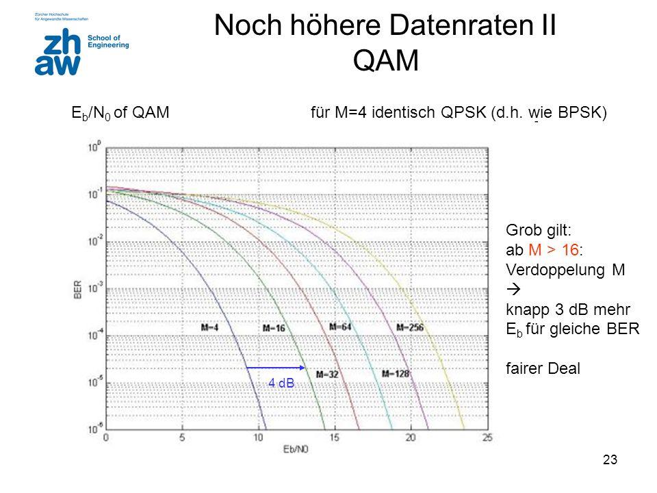 23 E b /N 0 of QAM für M=4 identisch QPSK (d.h.