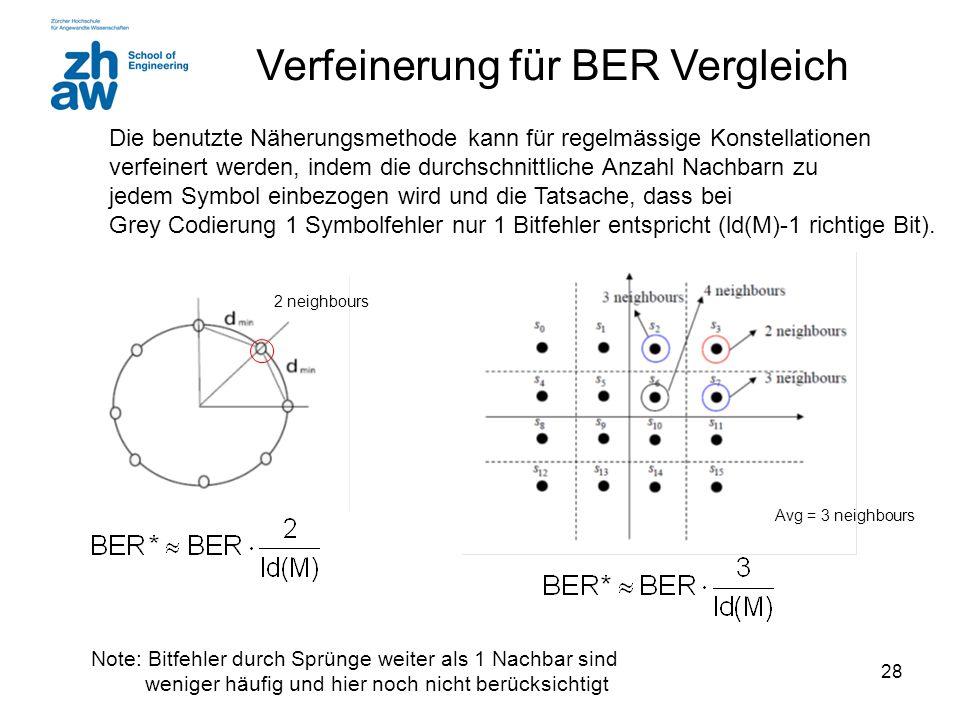 28 Verfeinerung für BER Vergleich Die benutzte Näherungsmethode kann für regelmässige Konstellationen verfeinert werden, indem die durchschnittliche Anzahl Nachbarn zu jedem Symbol einbezogen wird und die Tatsache, dass bei Grey Codierung 1 Symbolfehler nur 1 Bitfehler entspricht (ld(M)-1 richtige Bit).