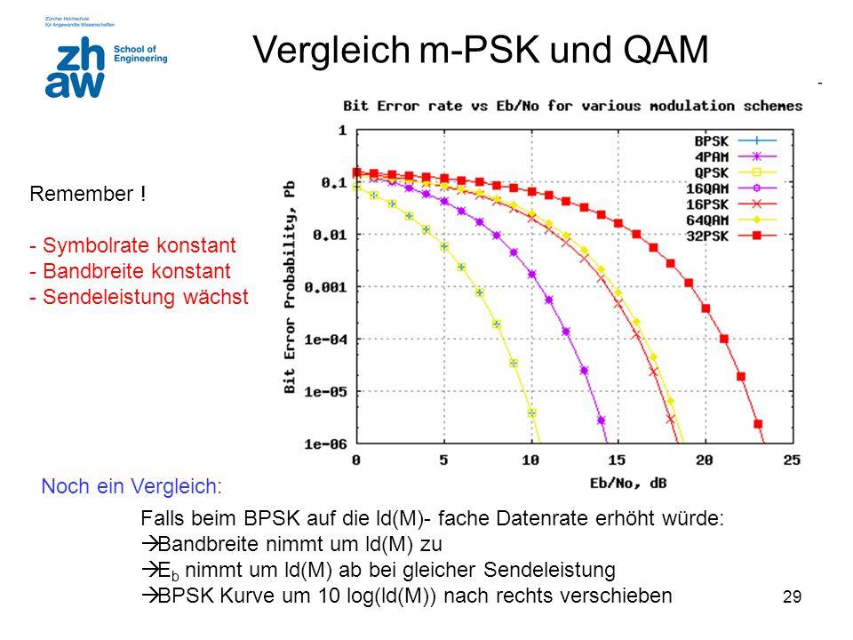 29 Vergleich m-PSK und QAM Falls beim BPSK auf die ld(M)- fache Datenrate erhöht würde:  Bandbreite nimmt um ld(M) zu  E b nimmt um ld(M) ab bei gleicher Sendeleistung  BPSK Kurve um 10 log(ld(M)) nach rechts verschieben Noch ein Vergleich: Remember .