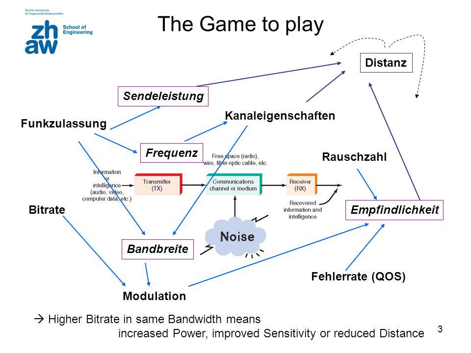 3 The Game to play Funkzulassung Kanaleigenschaften Rauschzahl Bitrate Fehlerrate (QOS) Bandbreite Modulation Frequenz Sendeleistung Empfindlichkeit Distanz  Higher Bitrate in same Bandwidth means increased Power, improved Sensitivity or reduced Distance