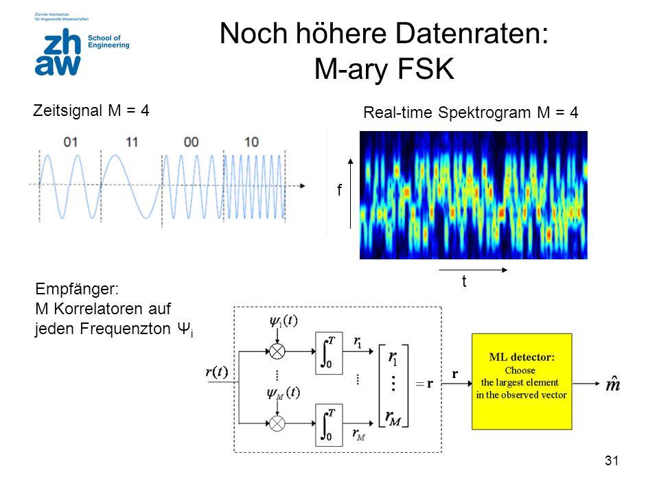 31 Noch höhere Datenraten: M-ary FSK Zeitsignal M = 4 Empfänger: M Korrelatoren auf jeden Frequenzton Ψ i Real-time Spektrogram M = 4 f t
