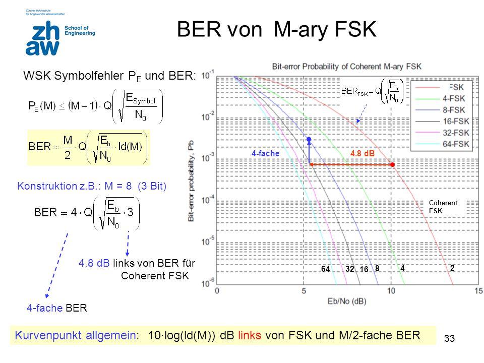 33 BER von M-ary FSK Konstruktion z.B.: M = 8 (3 Bit) 4-fache BER Kurvenpunkt allgemein: 10∙log(ld(M)) dB links von FSK und M/2-fache BER 4.8 dB 4-fache Coherent FSK 2 4 8 16 3264 WSK Symbolfehler P E und BER: 4.8 dB links von BER für Coherent FSK