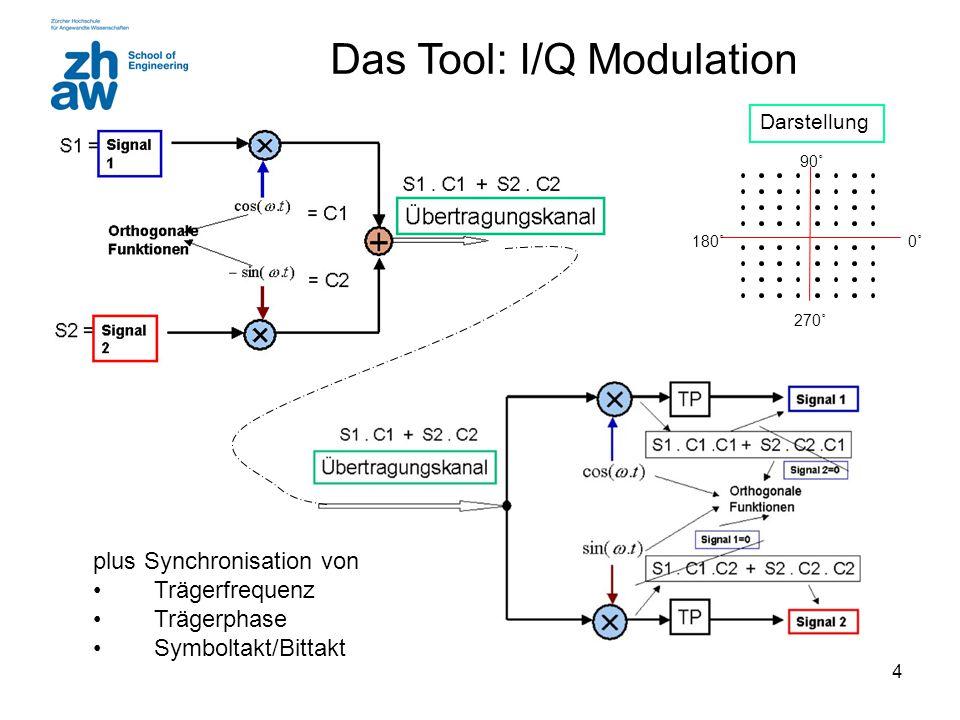 4 Das Tool: I/Q Modulation plus Synchronisation von Trägerfrequenz Trägerphase Symboltakt/Bittakt 0˚0˚180˚ 90˚ 270˚ Darstellung