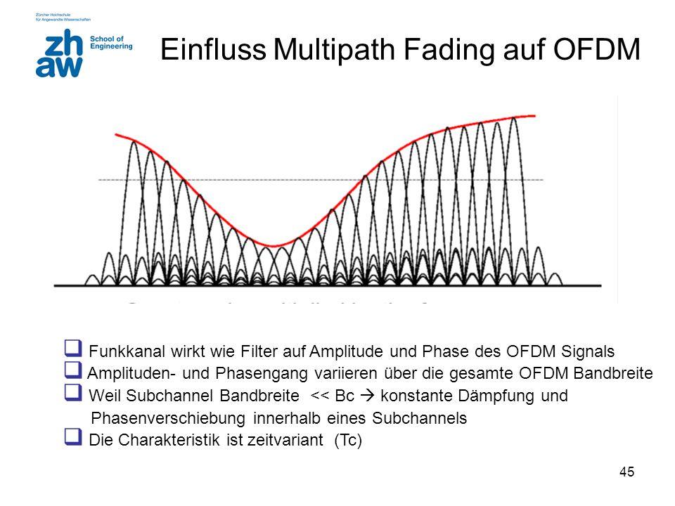 45 Einfluss Multipath Fading auf OFDM  Funkkanal wirkt wie Filter auf Amplitude und Phase des OFDM Signals  Amplituden- und Phasengang variieren über die gesamte OFDM Bandbreite  Weil Subchannel Bandbreite << Bc  konstante Dämpfung und Phasenverschiebung innerhalb eines Subchannels  Die Charakteristik ist zeitvariant (Tc)