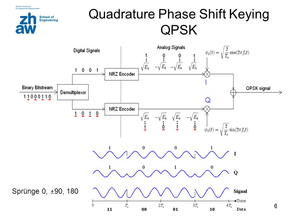 6 Quadrature Phase Shift Keying QPSK Sprünge 0,  90, 180 IQIQ