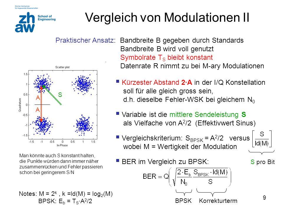 9 Vergleich von Modulationen II Praktischer Ansatz: Bandbreite B gegeben durch Standards Bandbreite B wird voll genutzt Symbolrate T S bleibt konstant Datenrate R nimmt zu bei M-ary Modulationen  Kürzester Abstand 2∙A in der I/Q Konstellation soll für alle gleich gross sein, d.h.