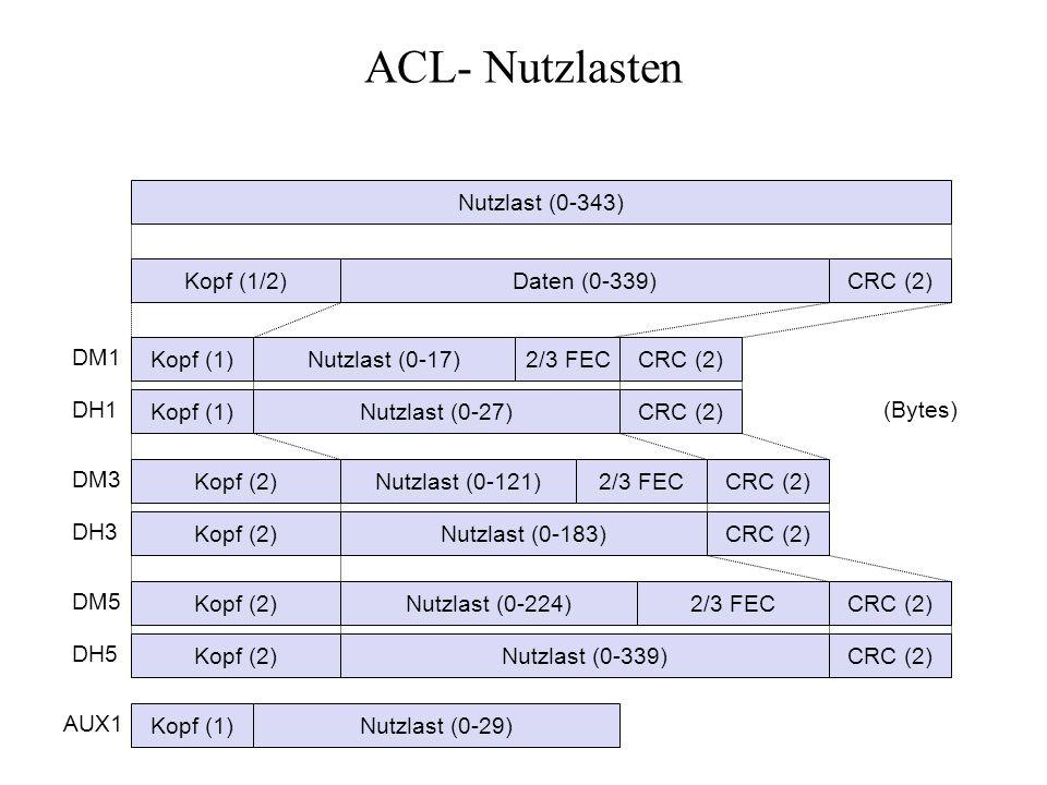 ACL- Nutzlasten Nutzlast (0-343) Kopf (1/2)Daten (0-339)CRC (2) Kopf (1)Nutzlast (0-17)2/3 FEC Kopf (1)Nutzlast (0-27) Kopf (2)Nutzlast (0-121)2/3 FEC