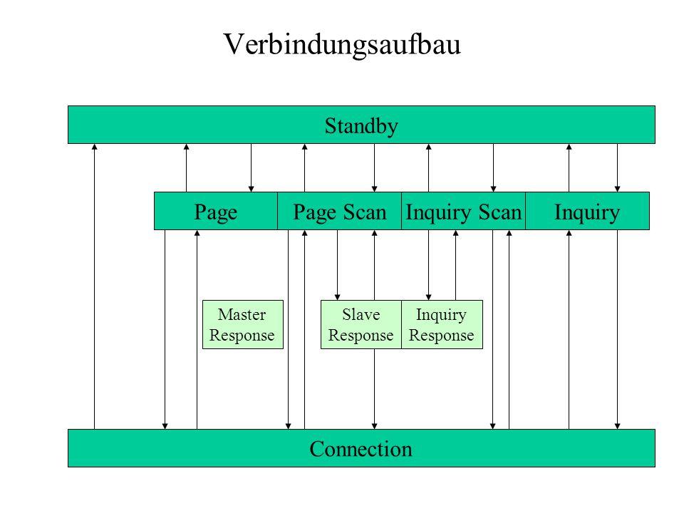 Verbindungsaufbau Standby Connection PagePage ScanInquiry ScanInquiry Master Response Slave Response Inquiry Response
