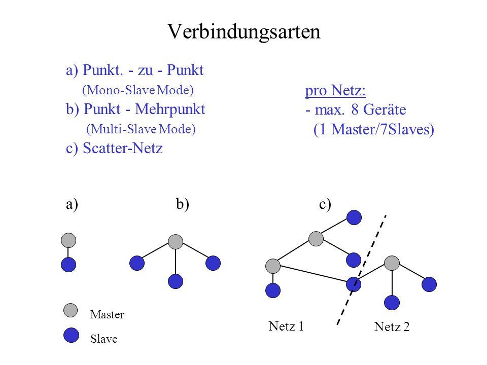 Verbindungsarten Master Slave a) b) c) a) Punkt. - zu - Punkt (Mono-Slave Mode) b) Punkt - Mehrpunkt (Multi-Slave Mode) c) Scatter-Netz Netz 1 Netz 2