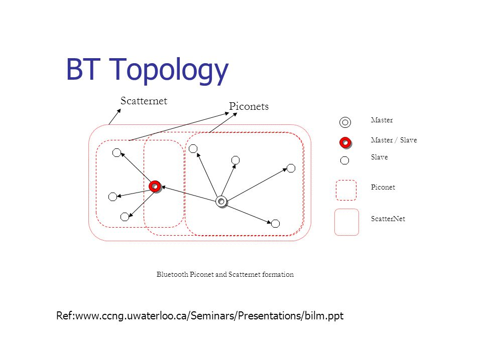 BT Topology Master Slave Piconet ScatterNet Bluetooth Piconet and Scatternet formation Master / Slave Scatternet Piconets Ref:www.ccng.uwaterloo.ca/Se