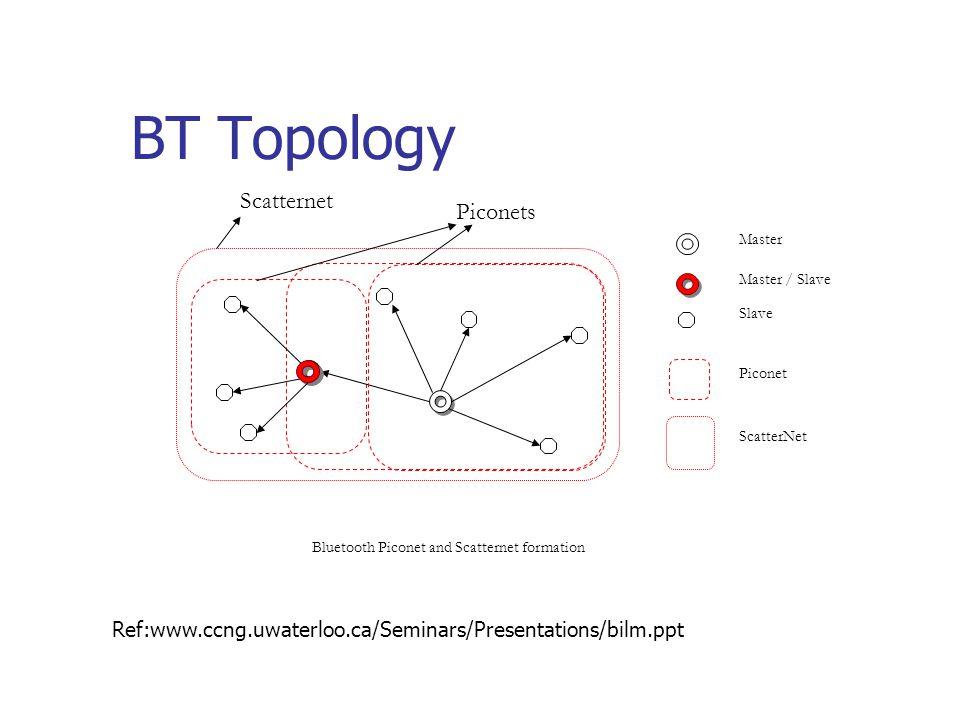 BT Topology Master Slave Piconet ScatterNet Bluetooth Piconet and Scatternet formation Master / Slave Scatternet Piconets Ref:www.ccng.uwaterloo.ca/Seminars/Presentations/bilm.ppt